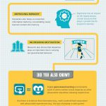 An Interesting Infographic on The Relationship Between Games and Learning